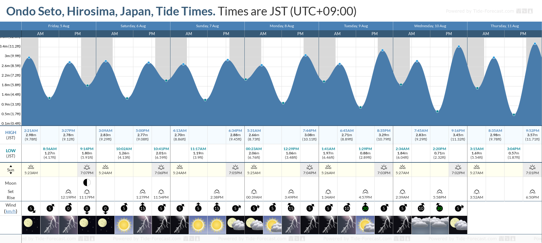 Ondo Seto, Hirosima, Japan Tide Chart including high and low tide tide times for the next 7 days