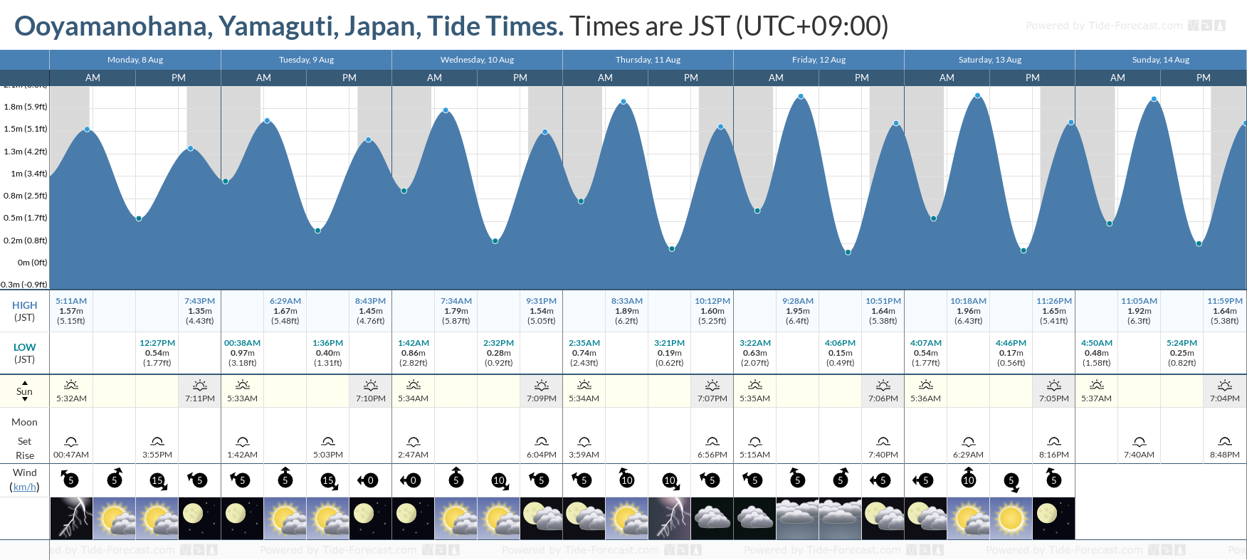 Ooyamanohana, Yamaguti, Japan Tide Chart including high and low tide tide times for the next 7 days