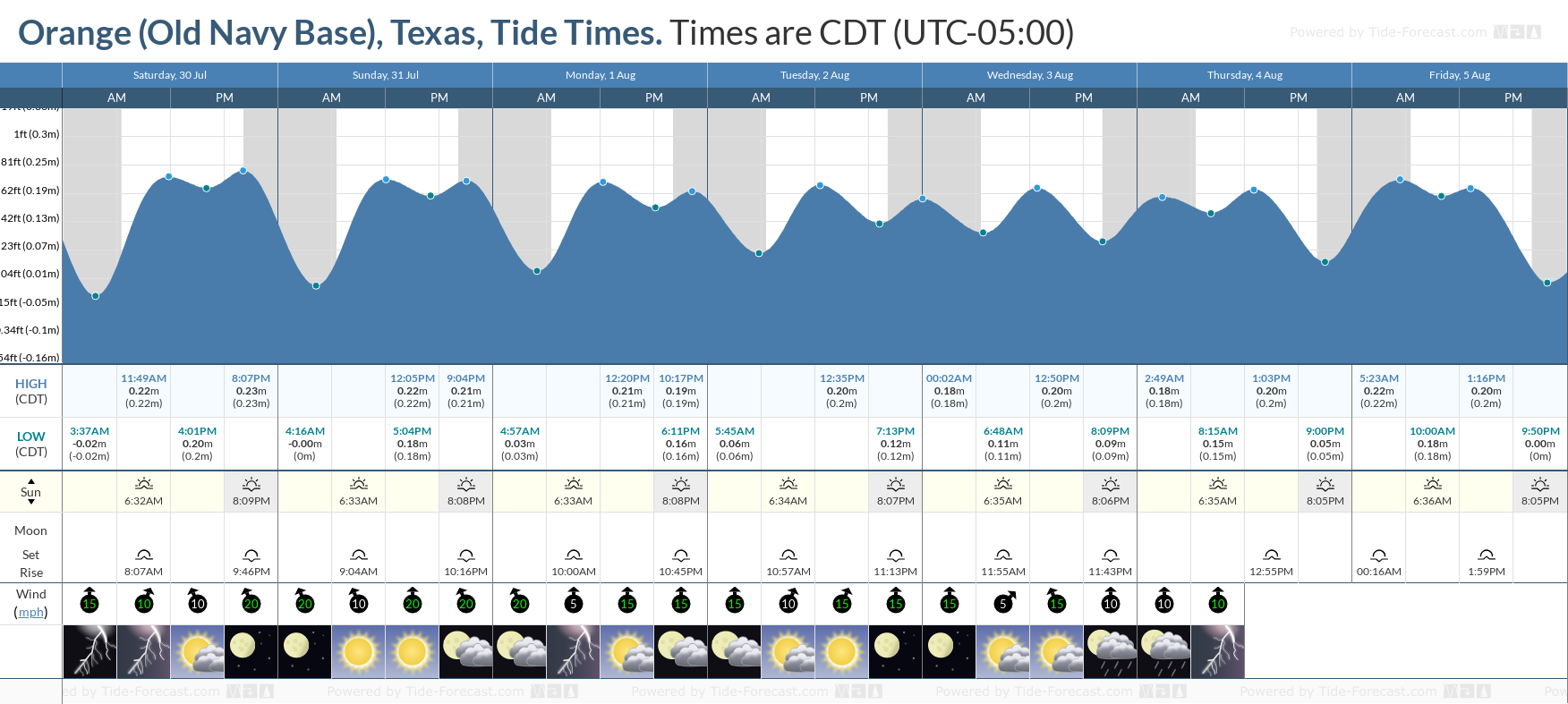 Orange (Old Navy Base), Texas Tide Chart including high and low tide tide times for the next 7 days