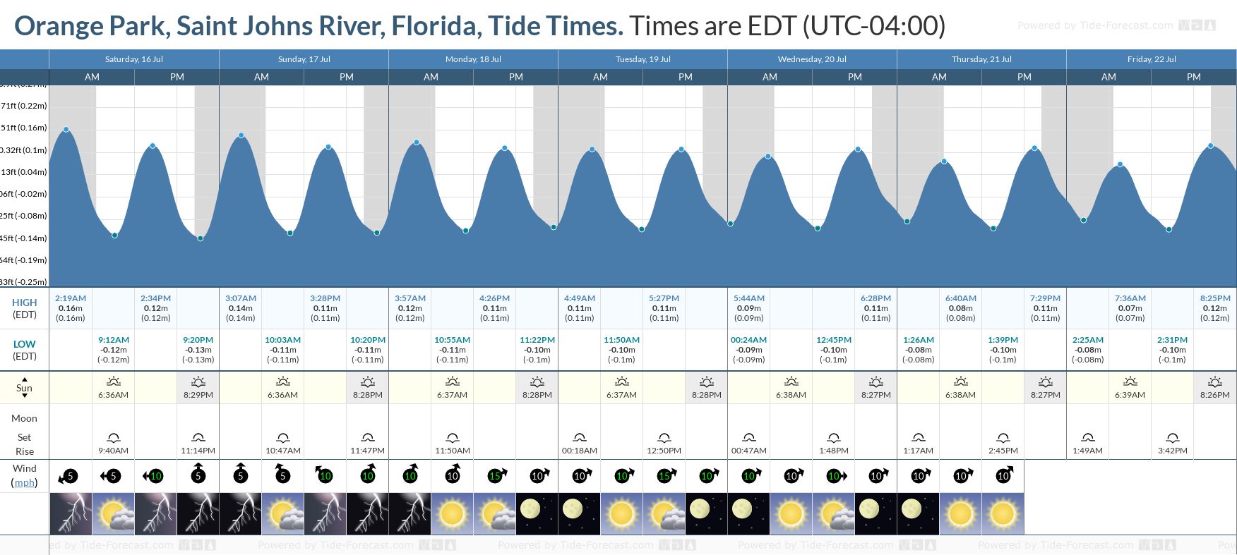 Orange Park, Saint Johns River, Florida Tide Chart including high and low tide tide times for the next 7 days
