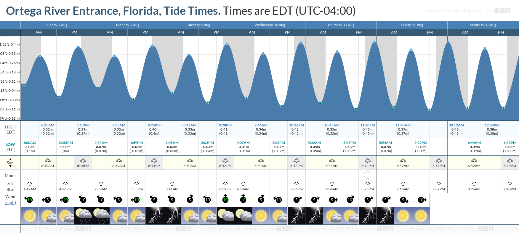 Ortega River Entrance, Florida Tide Chart including high and low tide tide times for the next 7 days