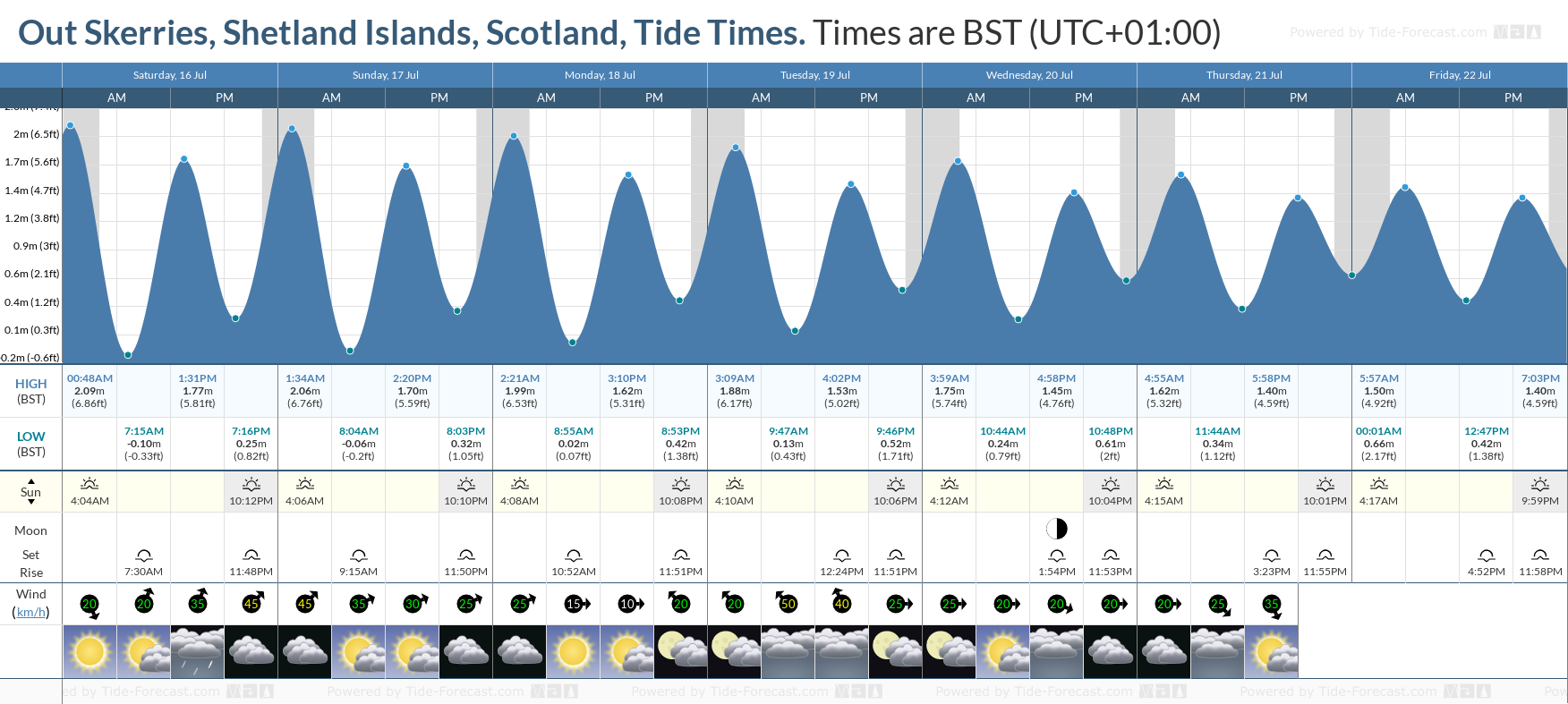 Out Skerries, Shetland Islands, Scotland Tide Chart including high and low tide tide times for the next 7 days