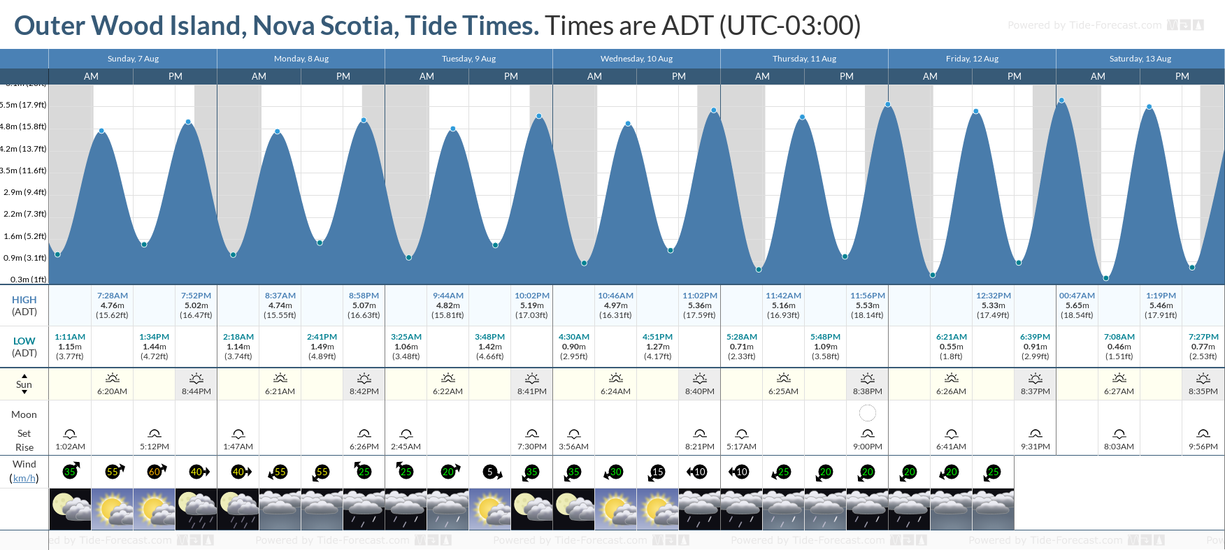 Outer Wood Island, Nova Scotia Tide Chart including high and low tide tide times for the next 7 days