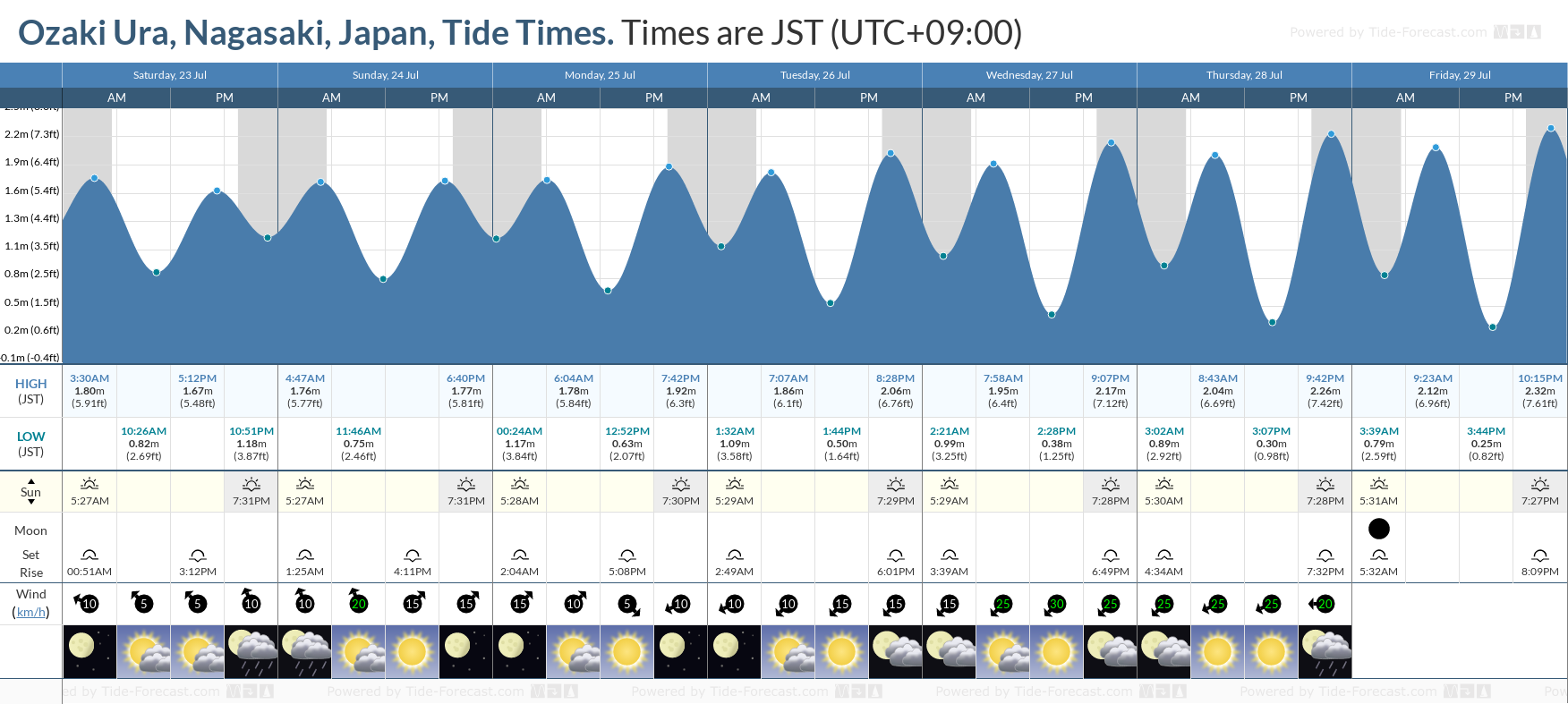 Ozaki Ura, Nagasaki, Japan Tide Chart including high and low tide tide times for the next 7 days