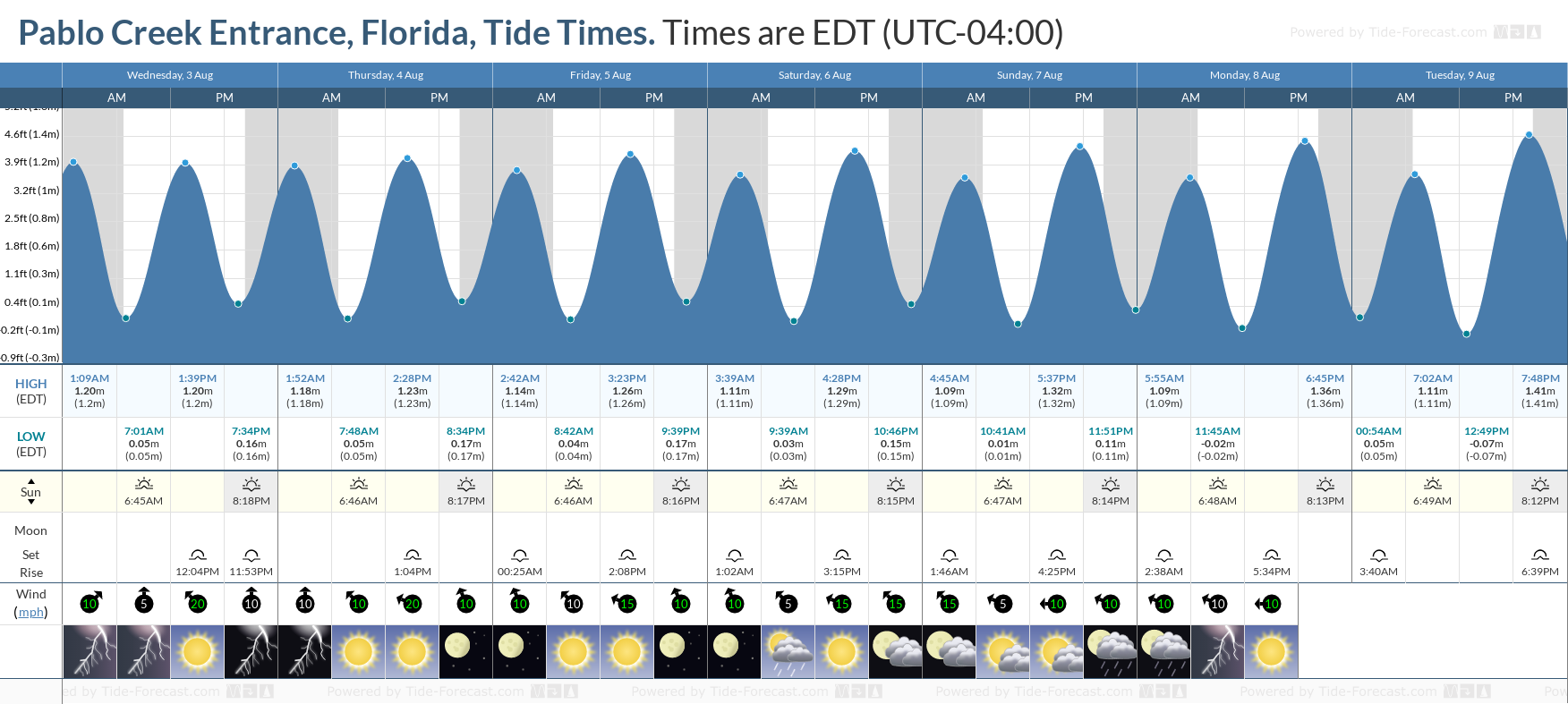 Pablo Creek Entrance, Florida Tide Chart including high and low tide tide times for the next 7 days