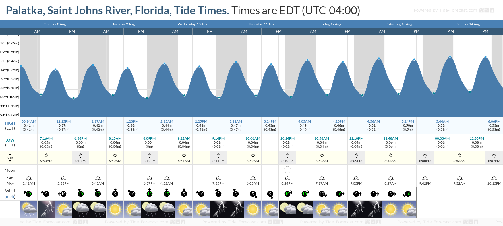 Palatka, Saint Johns River, Florida Tide Chart including high and low tide tide times for the next 7 days