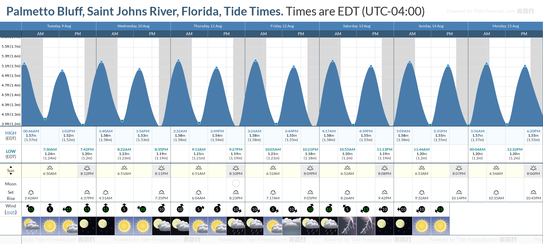 Palmetto Bluff, Saint Johns River, Florida Tide Chart including high and low tide tide times for the next 7 days