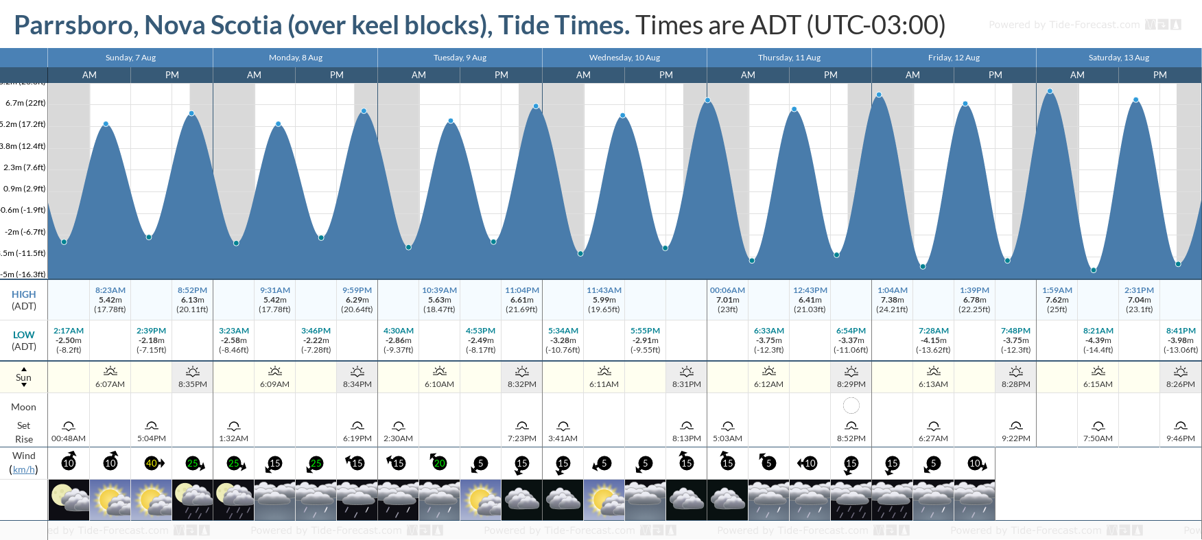 Parrsboro, Nova Scotia (over keel blocks) Tide Chart including high and low tide tide times for the next 7 days