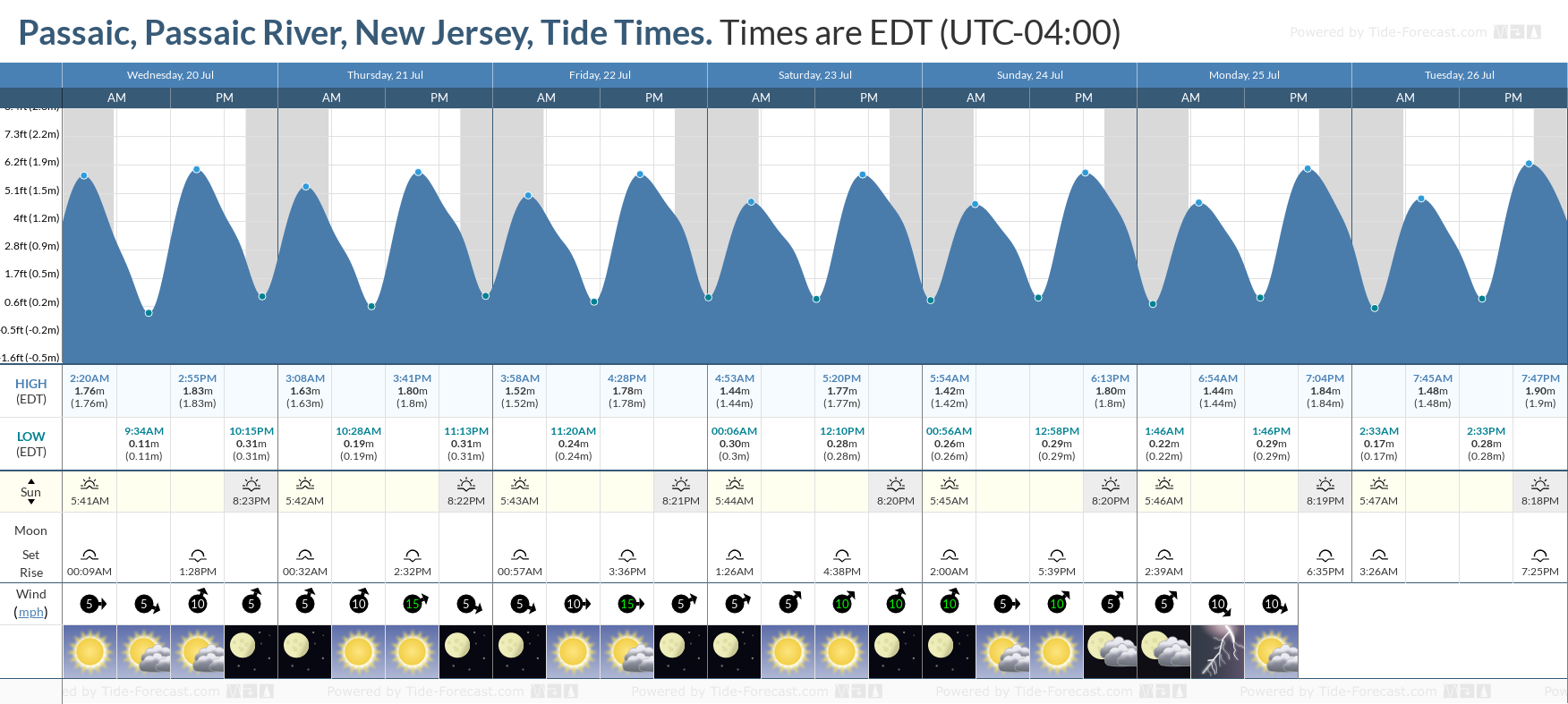 Passaic, Passaic River, New Jersey Tide Chart including high and low tide tide times for the next 7 days