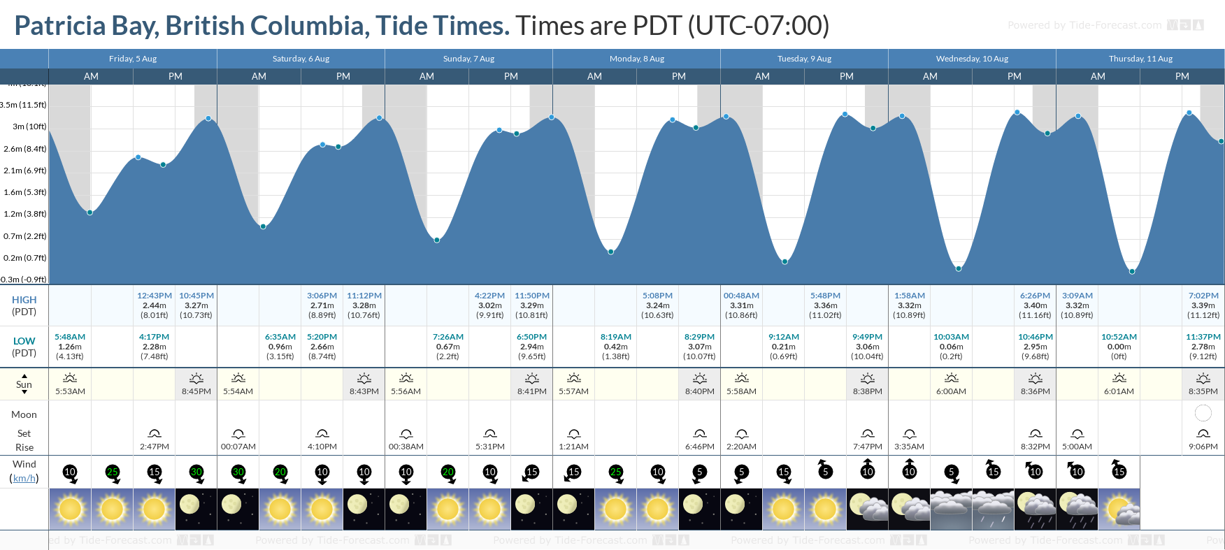 Patricia Bay, British Columbia Tide Chart including high and low tide tide times for the next 7 days
