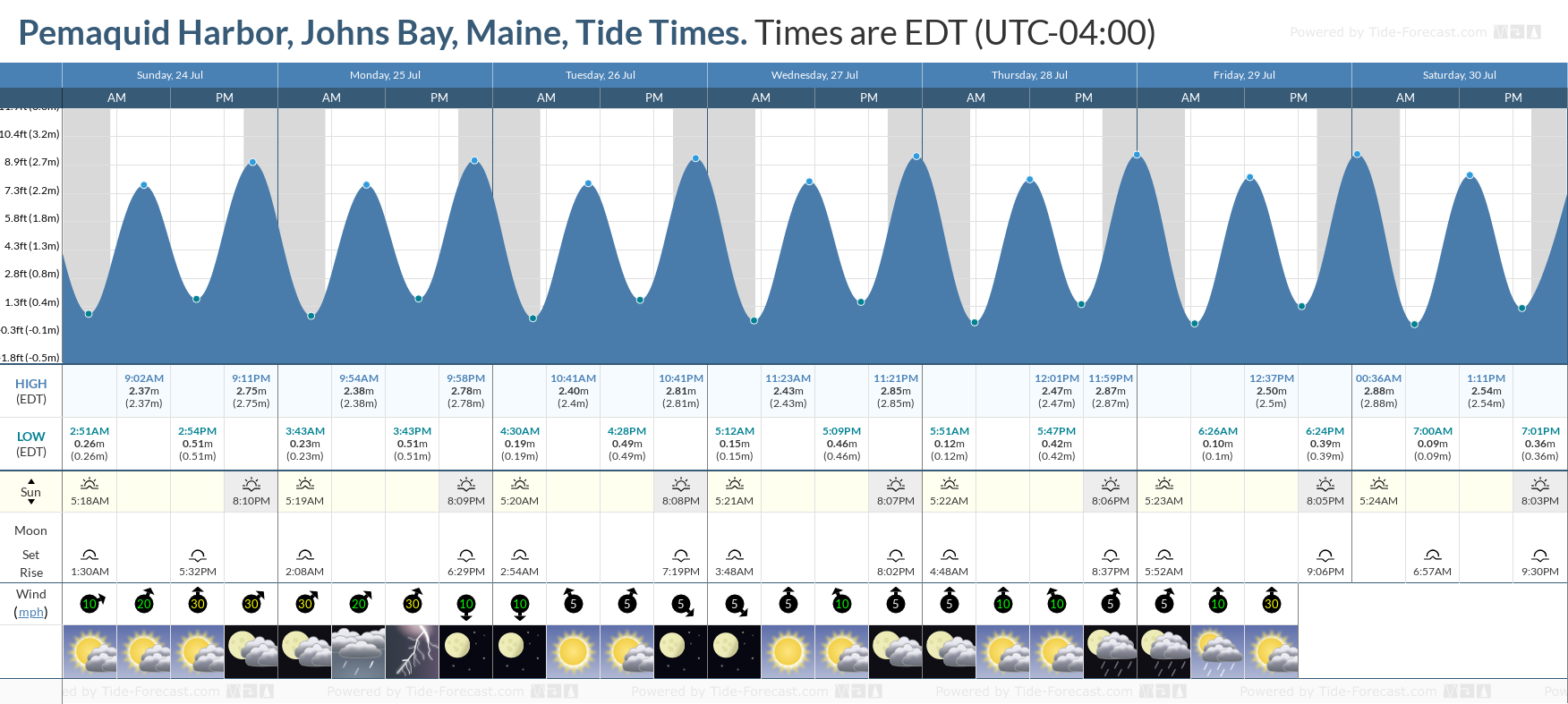 Pemaquid Harbor, Johns Bay, Maine Tide Chart including high and low tide tide times for the next 7 days