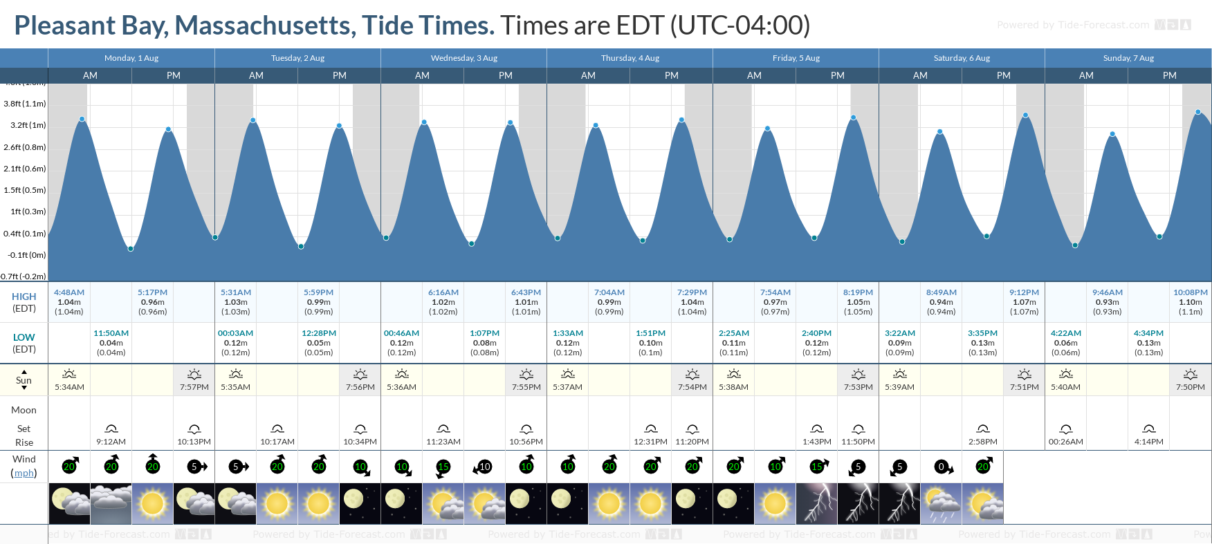 Pleasant Bay, Massachusetts Tide Chart including high and low tide tide times for the next 7 days