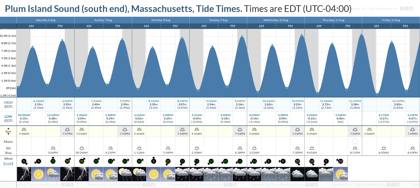 Plum Island Sound (south end), Massachusetts Tide Chart including high and low tide tide times for the next 7 days