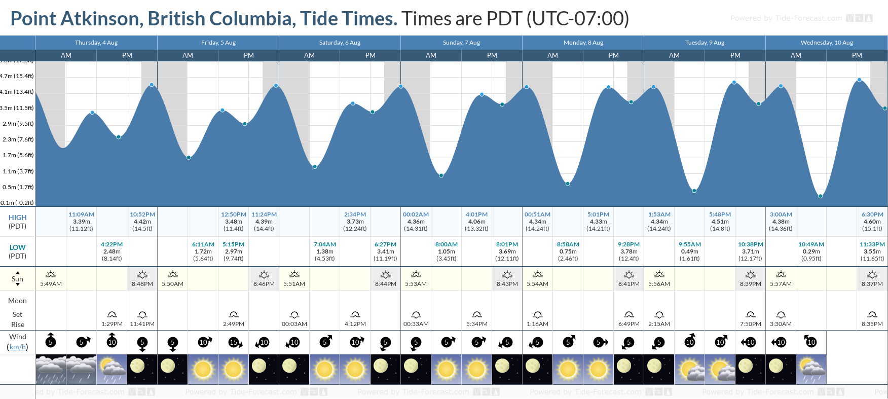 Point Atkinson, British Columbia Tide Chart including high and low tide tide times for the next 7 days