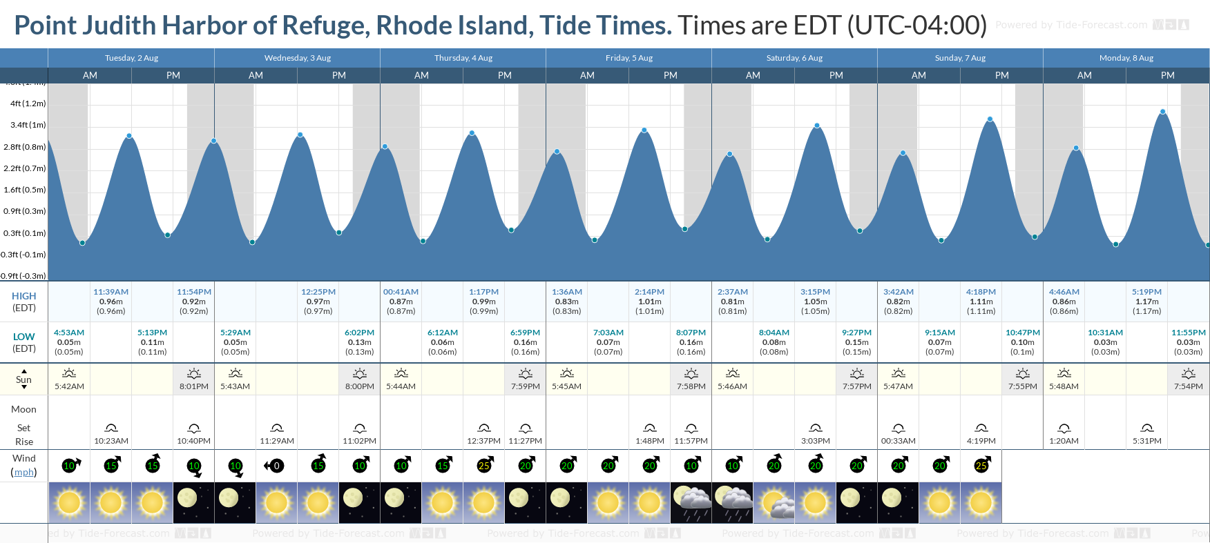 Point Judith Harbor of Refuge, Rhode Island Tide Chart including high and low tide tide times for the next 7 days