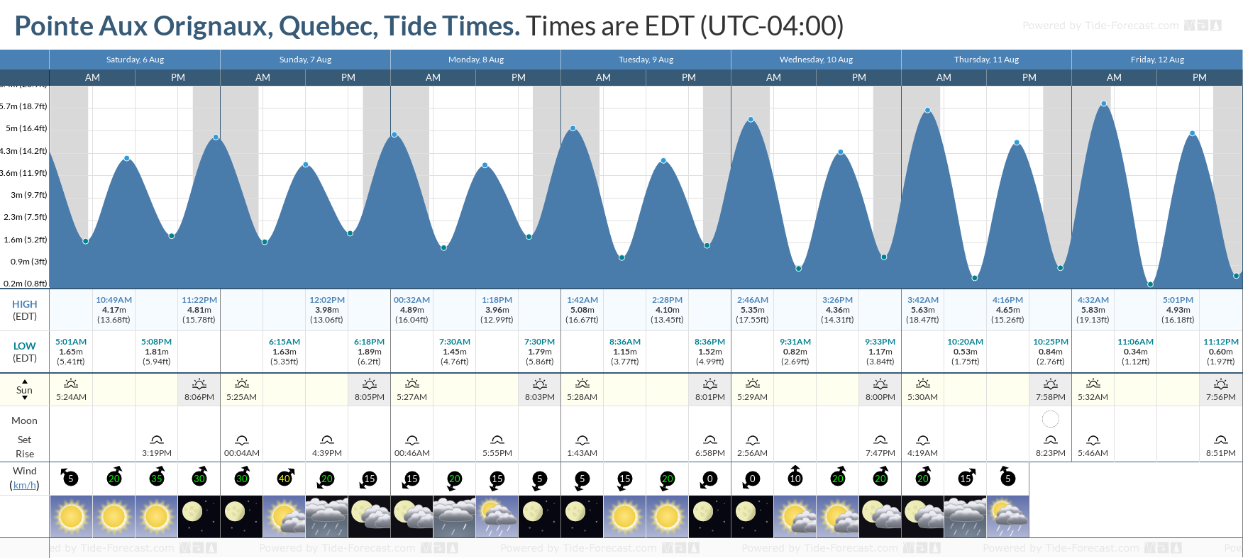 Pointe Aux Orignaux, Quebec Tide Chart including high and low tide tide times for the next 7 days