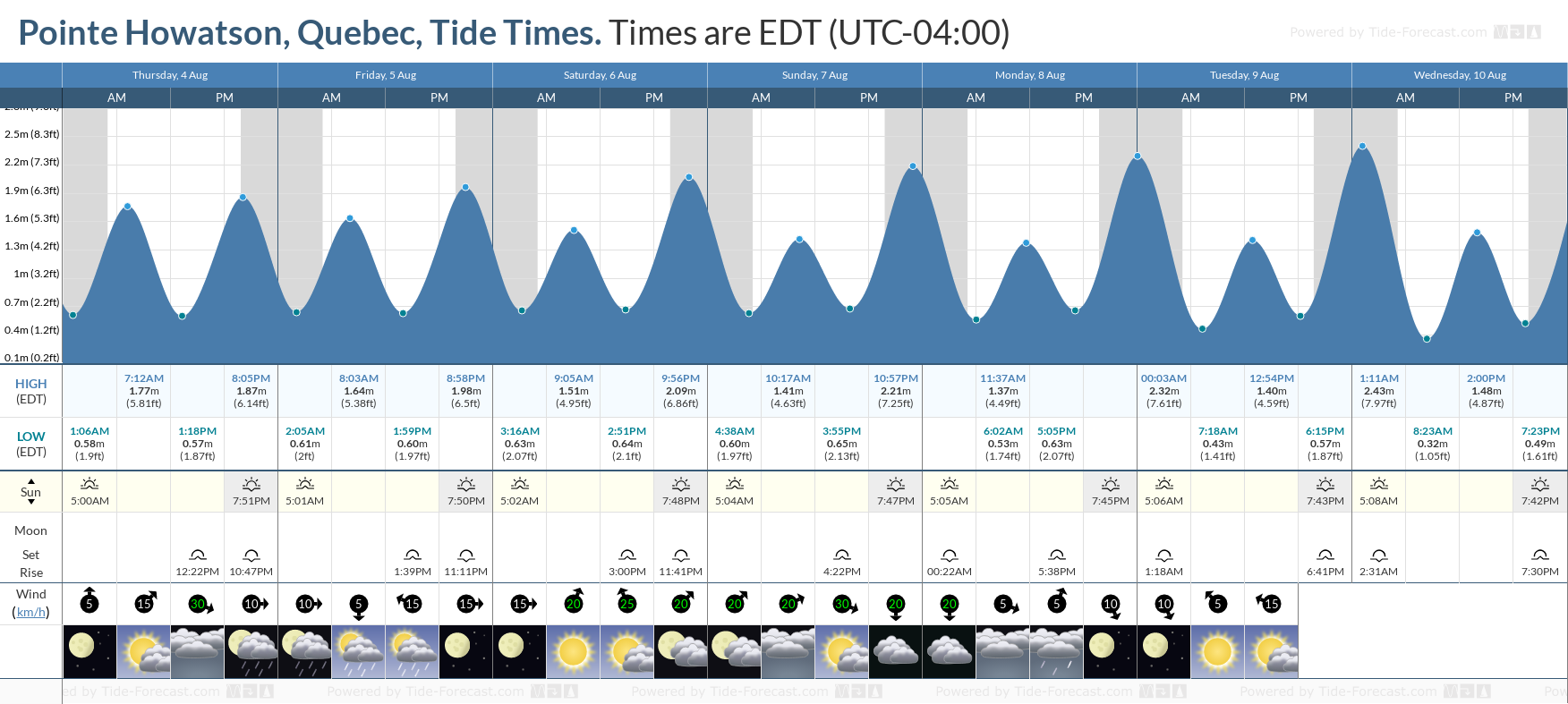 Pointe Howatson, Quebec Tide Chart including high and low tide tide times for the next 7 days
