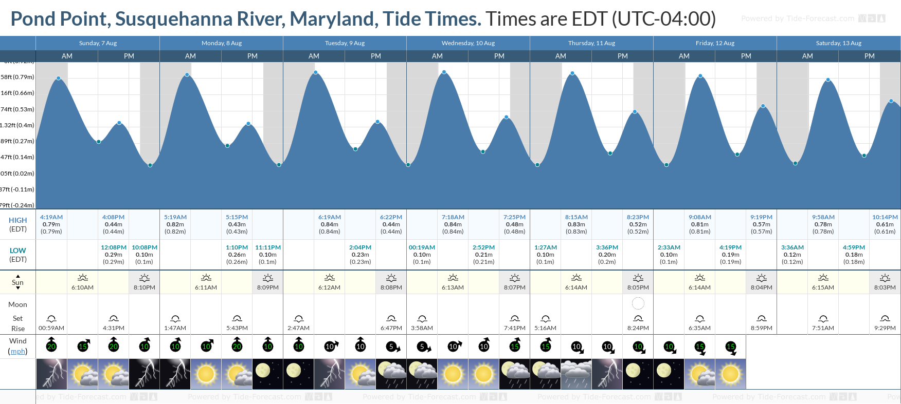 Pond Point, Susquehanna River, Maryland Tide Chart including high and low tide tide times for the next 7 days