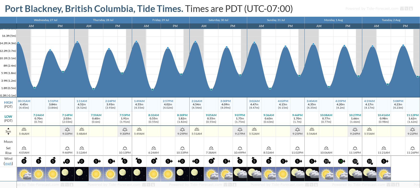 Port Blackney, British Columbia Tide Chart including high and low tide tide times for the next 7 days