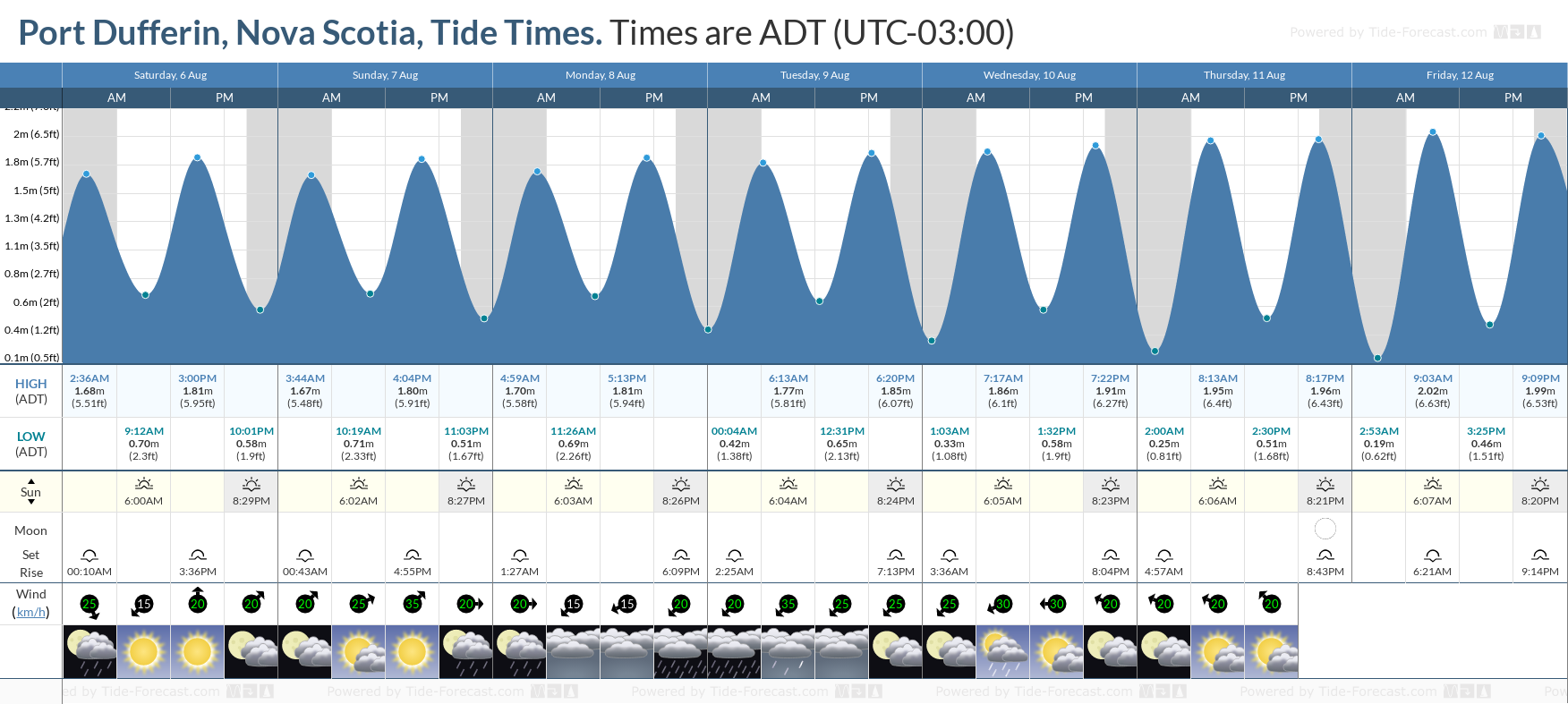 Port Dufferin, Nova Scotia Tide Chart including high and low tide tide times for the next 7 days