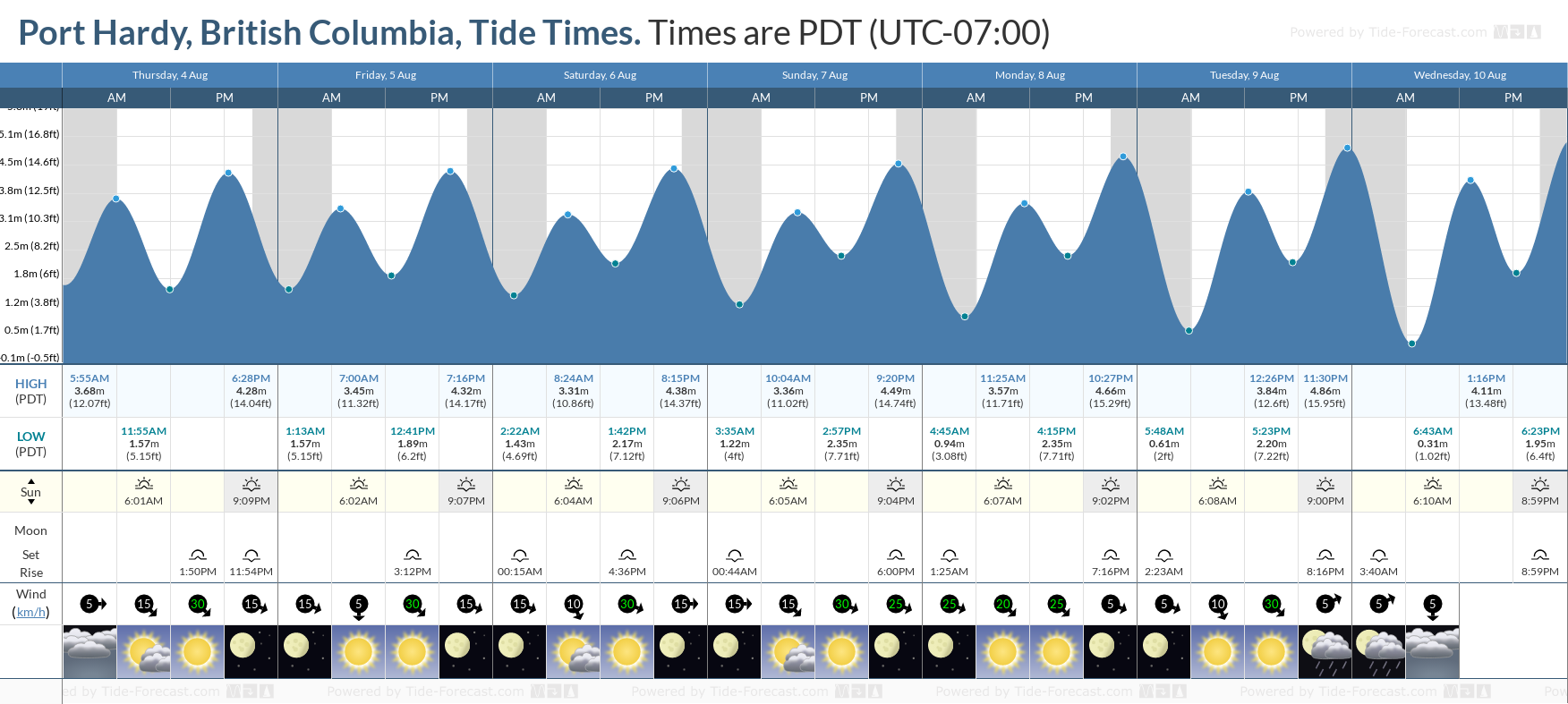 Port Hardy, British Columbia Tide Chart including high and low tide tide times for the next 7 days