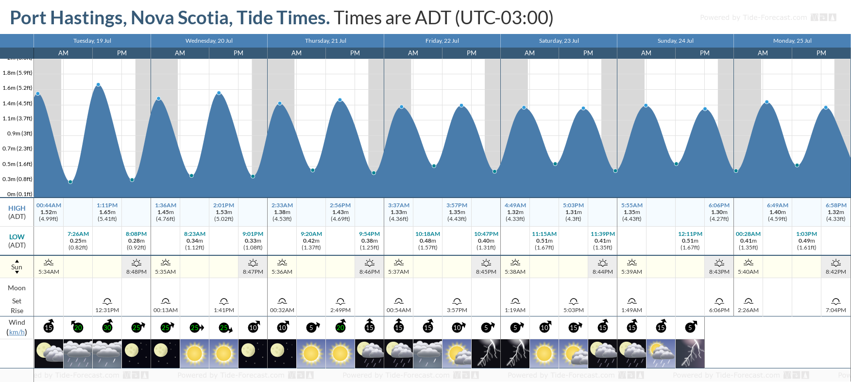 Port Hastings, Nova Scotia Tide Chart including high and low tide tide times for the next 7 days