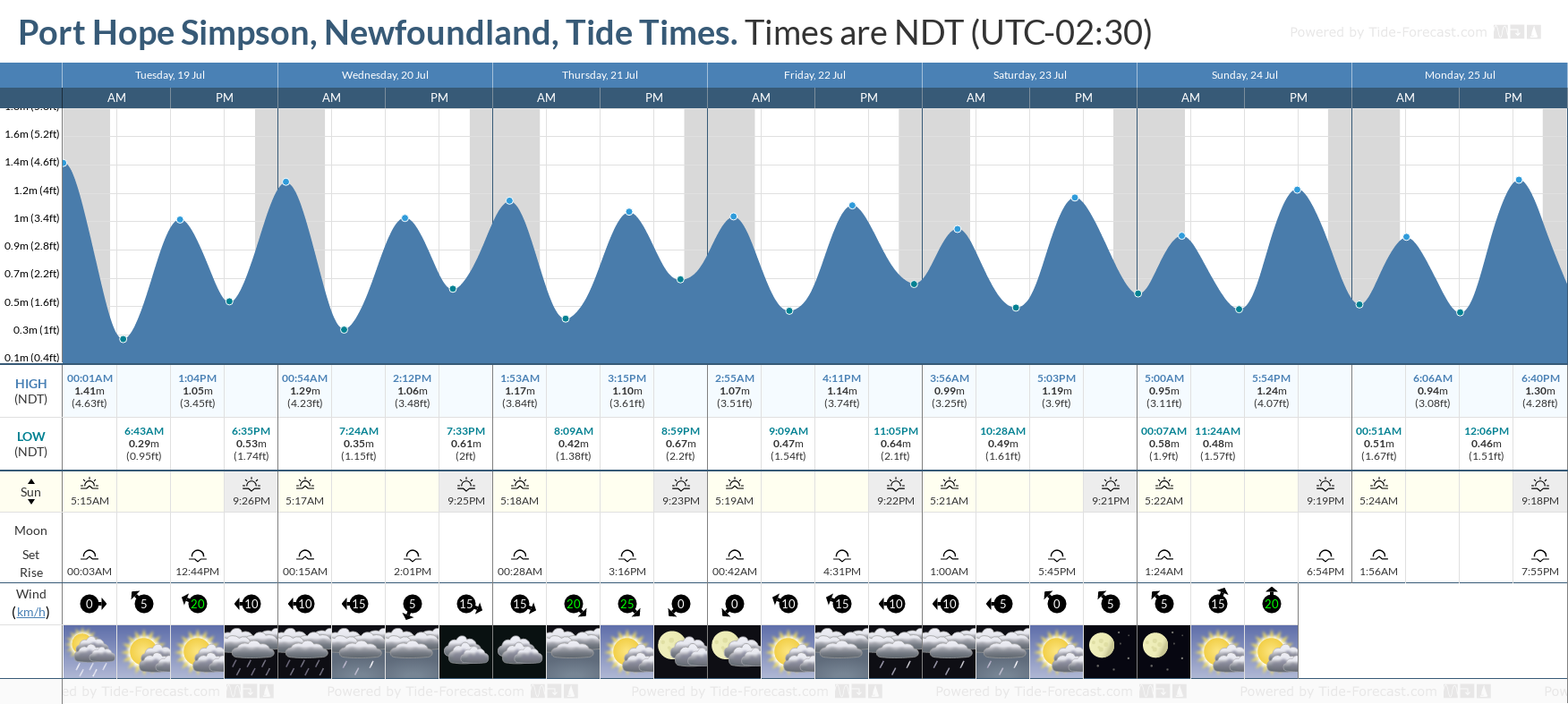 Port Hope Simpson, Newfoundland Tide Chart including high and low tide tide times for the next 7 days