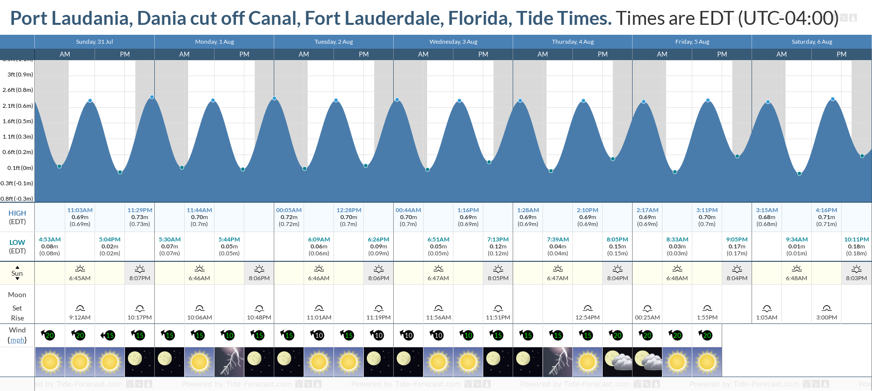 Port Laudania, Dania cut off Canal, Fort Lauderdale, Florida Tide Chart including high and low tide tide times for the next 7 days