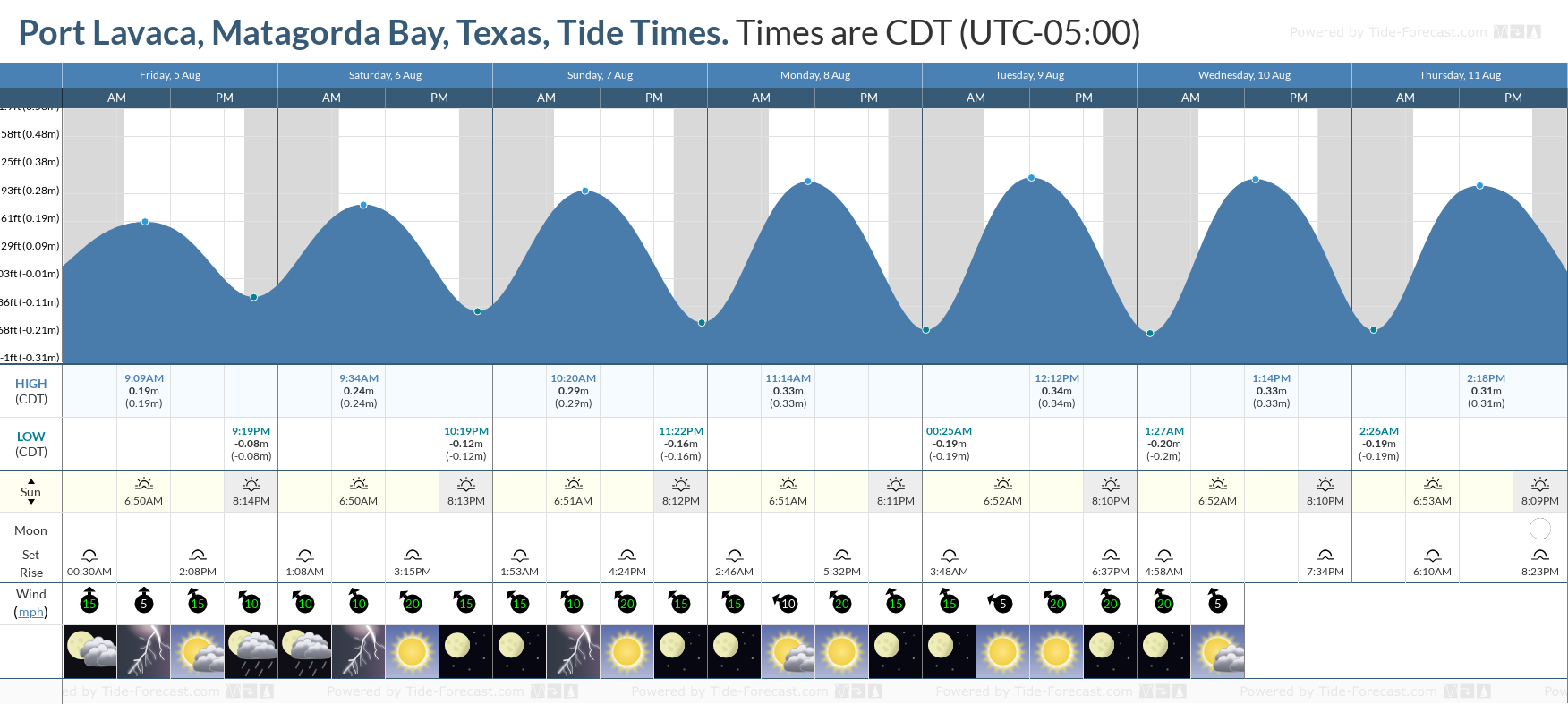 Port Lavaca, Matagorda Bay, Texas Tide Chart including high and low tide tide times for the next 7 days