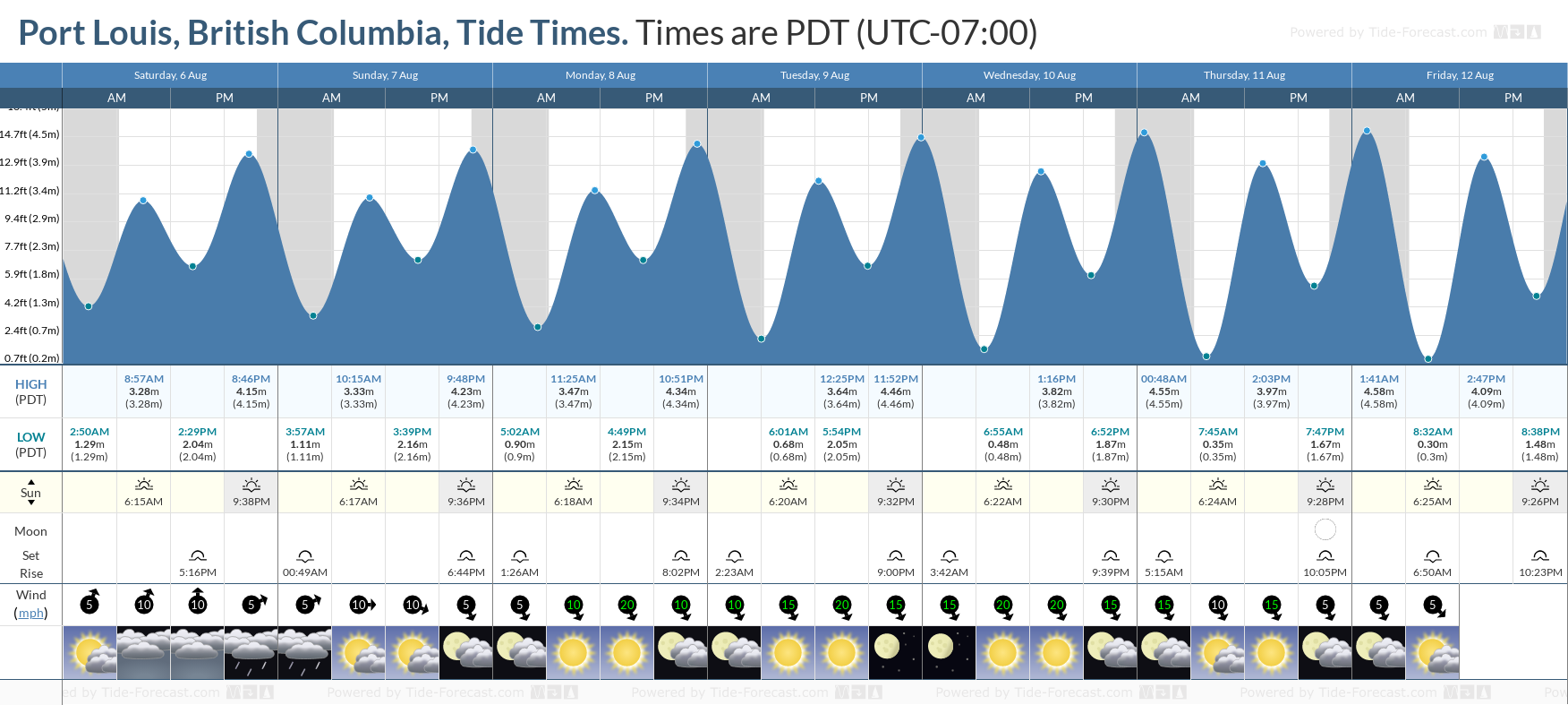 Port Louis, British Columbia Tide Chart including high and low tide tide times for the next 7 days
