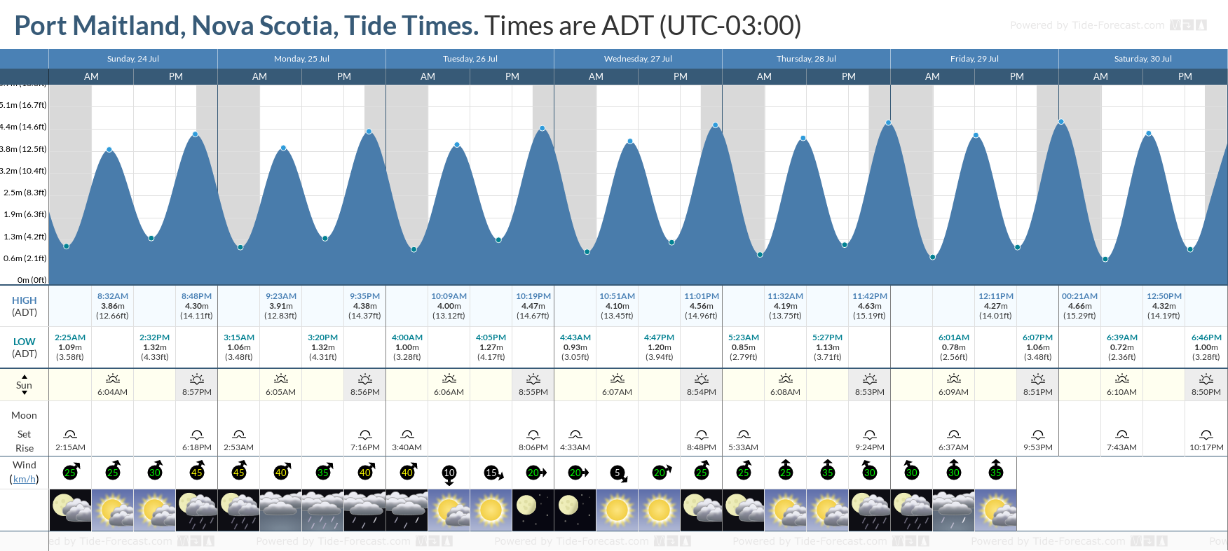 Port Maitland, Nova Scotia Tide Chart including high and low tide tide times for the next 7 days