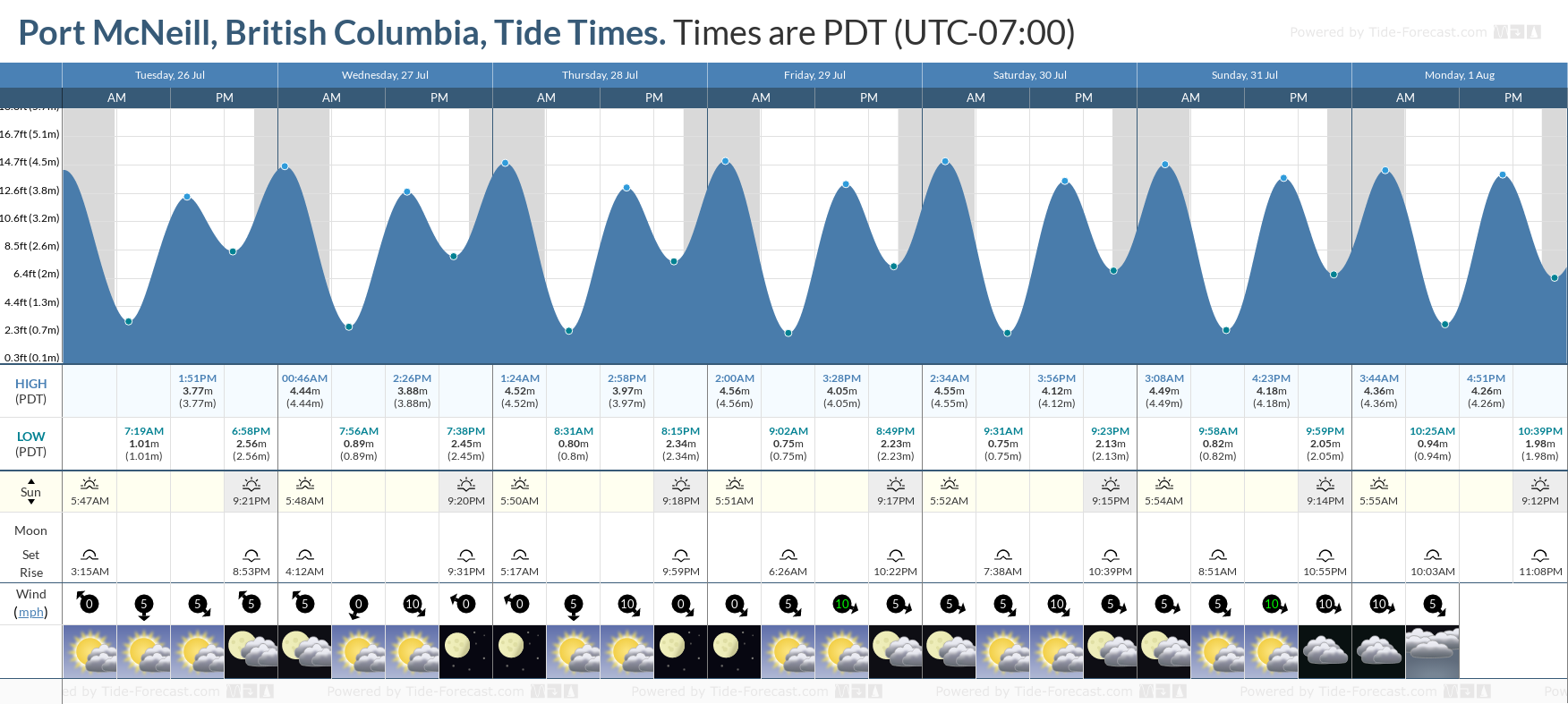 Port McNeill, British Columbia Tide Chart including high and low tide tide times for the next 7 days