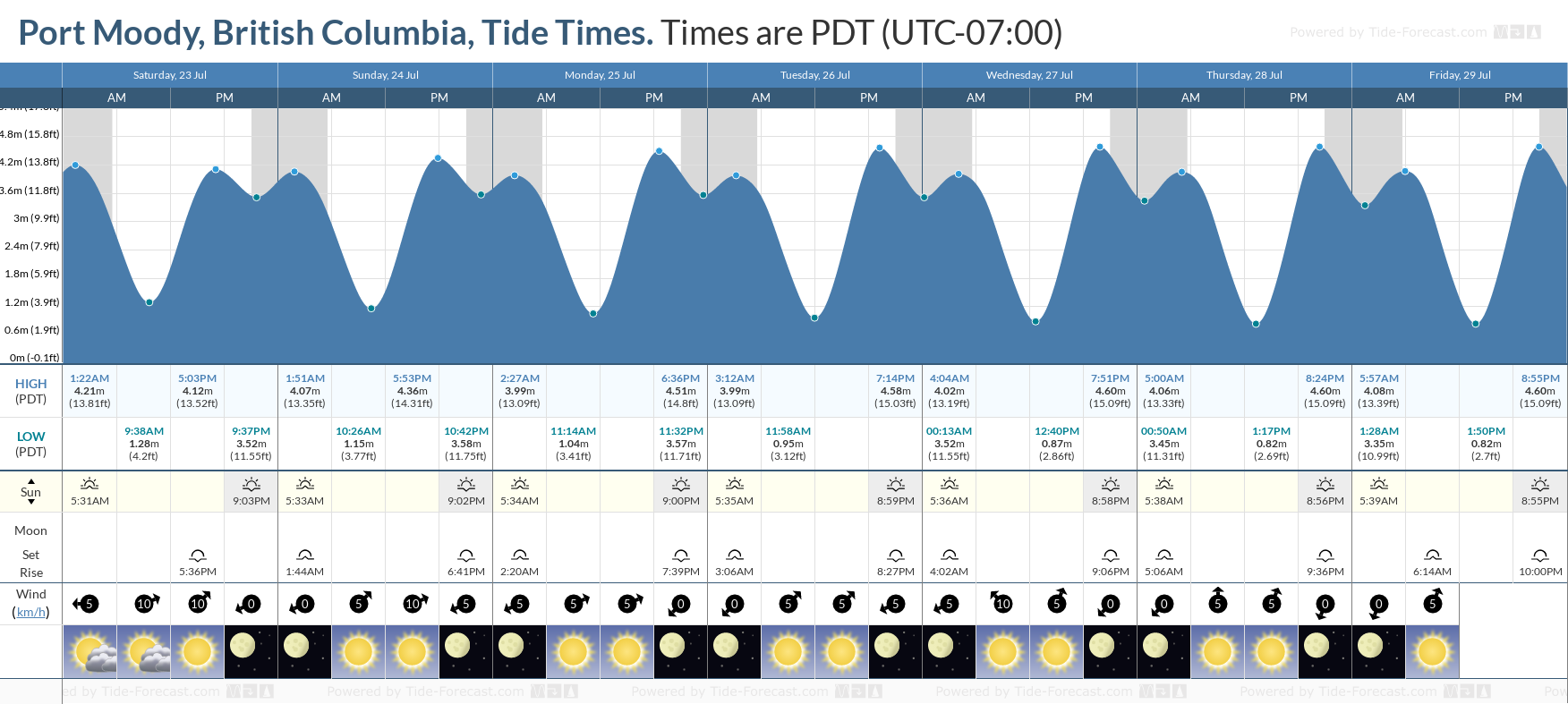 Port Moody, British Columbia Tide Chart including high and low tide tide times for the next 7 days