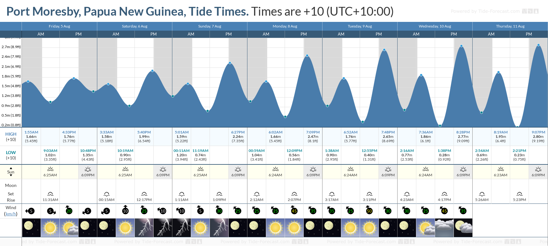 Port Moresby, Papua New Guinea Tide Chart including high and low tide tide times for the next 7 days