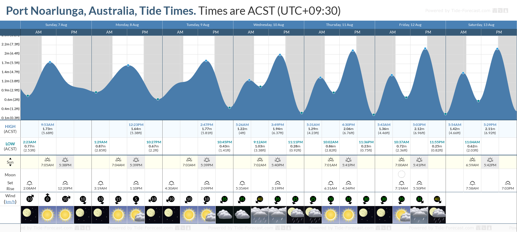 Port Noarlunga, Australia Tide Chart including high and low tide tide times for the next 7 days