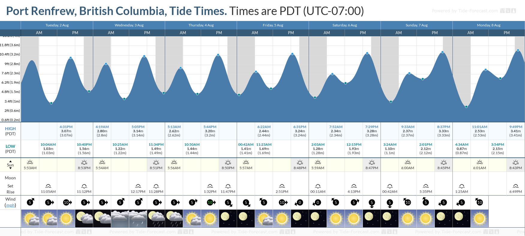 Port Renfrew, British Columbia Tide Chart including high and low tide tide times for the next 7 days