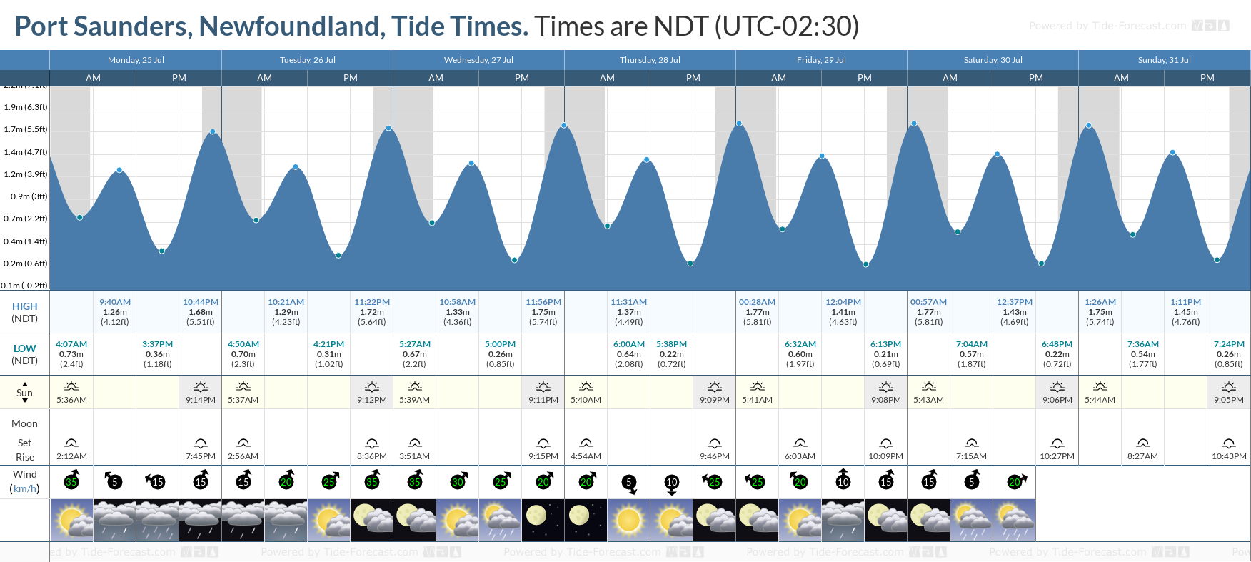 Port Saunders, Newfoundland Tide Chart including high and low tide tide times for the next 7 days