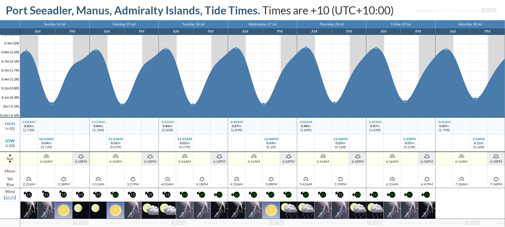 Port Seeadler, Manus, Admiralty Islands Tide Chart including high and low tide tide times for the next 7 days