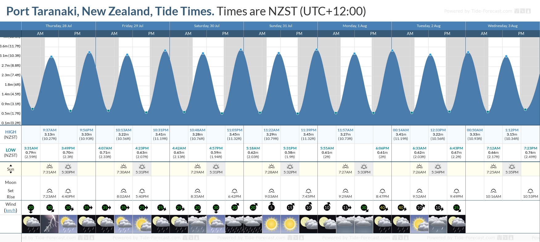 Port Taranaki, New Zealand Tide Chart including high and low tide tide times for the next 7 days