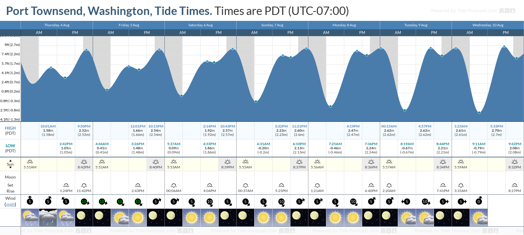 Port Townsend, Washington Tide Chart including high and low tide tide times for the next 7 days