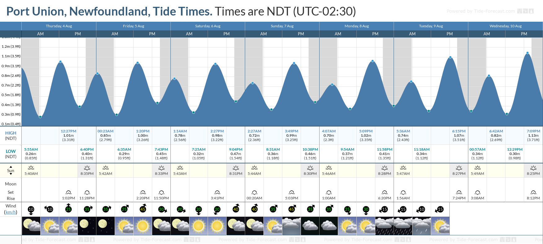 Port Union, Newfoundland Tide Chart including high and low tide tide times for the next 7 days