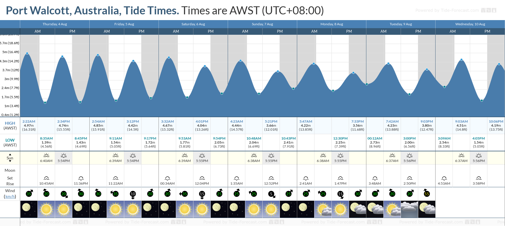 Port Walcott, Australia Tide Chart including high and low tide tide times for the next 7 days