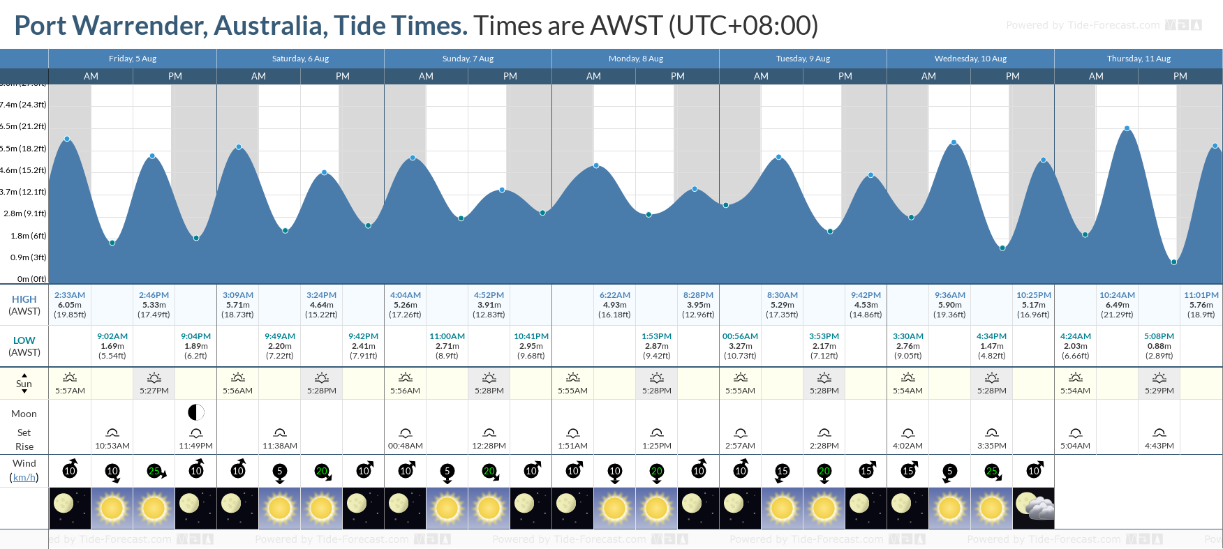 Port Warrender, Australia Tide Chart including high and low tide tide times for the next 7 days