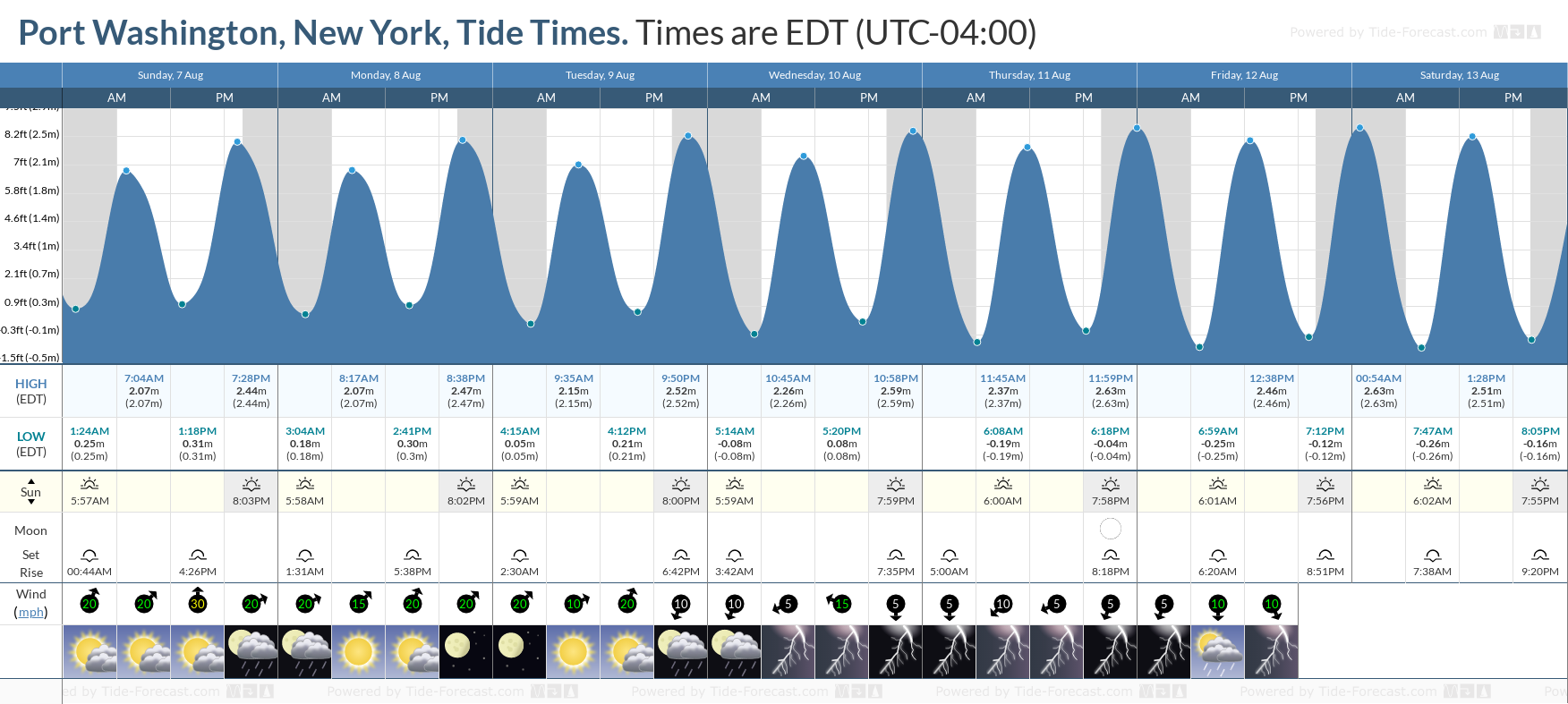 Port Washington, New York Tide Chart including high and low tide tide times for the next 7 days