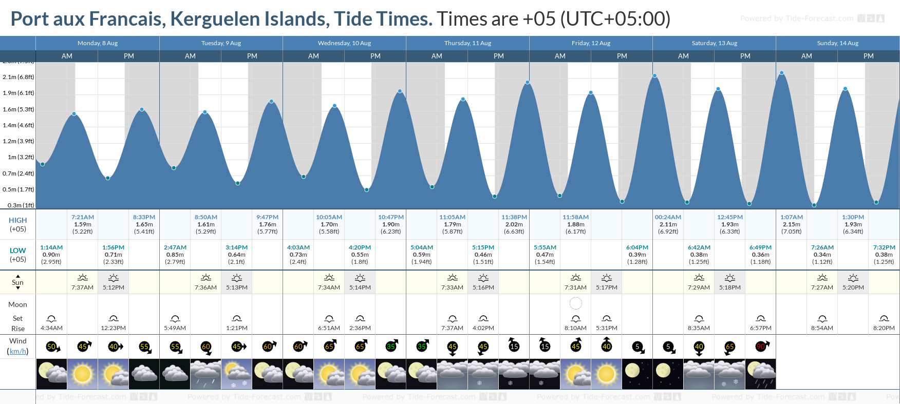 Port aux Francais, Kerguelen Islands Tide Chart including high and low tide tide times for the next 7 days