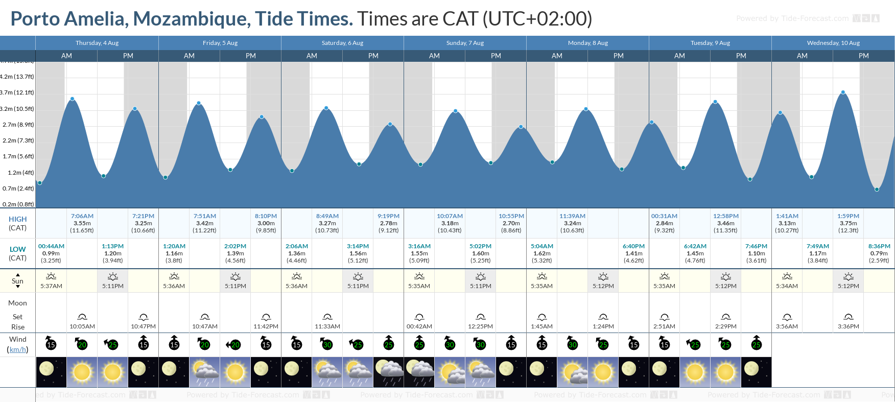 Porto Amelia, Mozambique Tide Chart including high and low tide tide times for the next 7 days