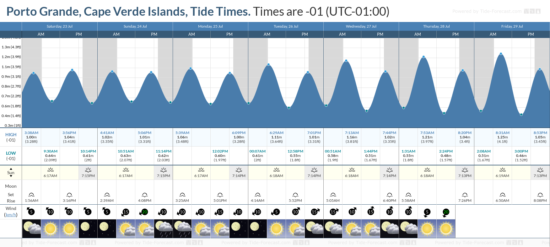 Porto Grande, Cape Verde Islands Tide Chart including high and low tide tide times for the next 7 days