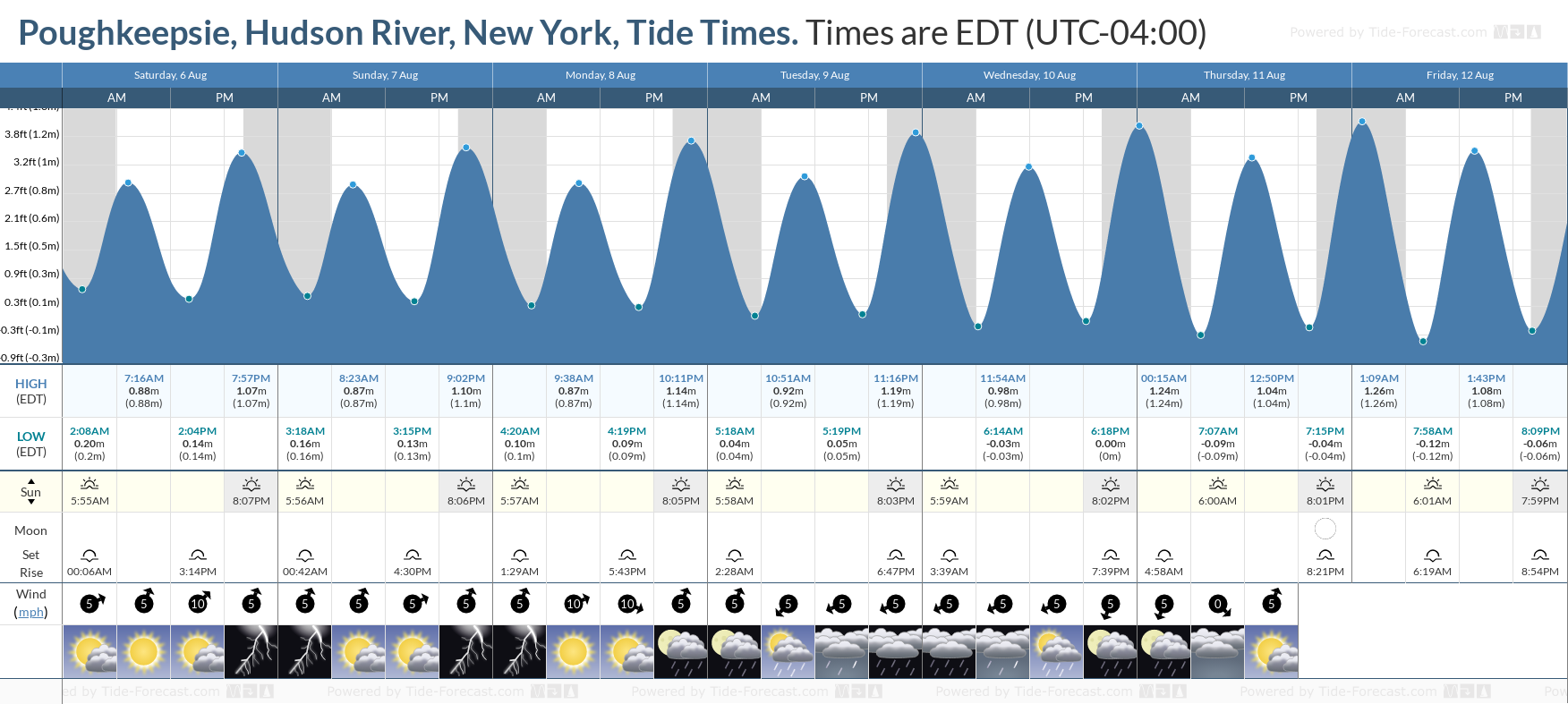 Poughkeepsie, Hudson River, New York Tide Chart including high and low tide tide times for the next 7 days