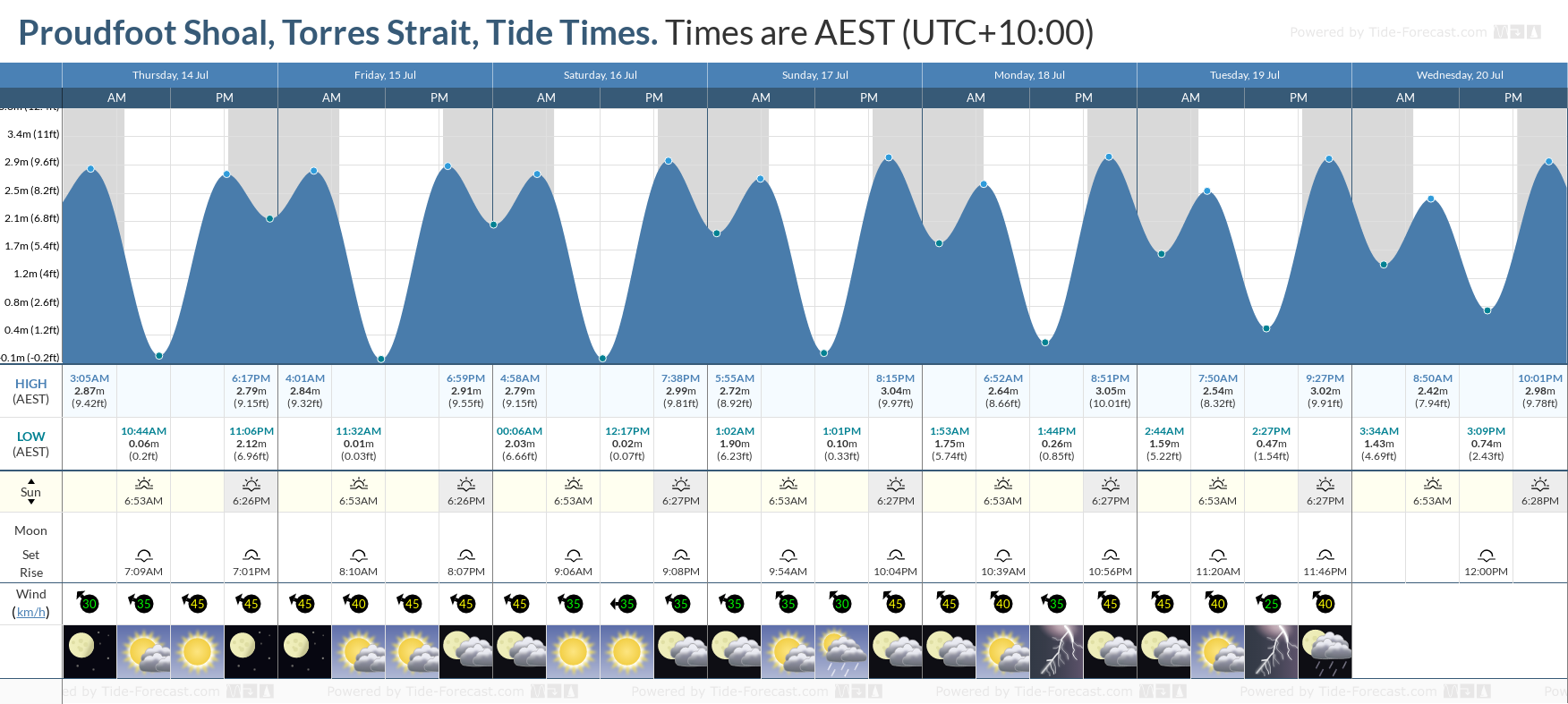Proudfoot Shoal, Torres Strait Tide Chart including high and low tide tide times for the next 7 days