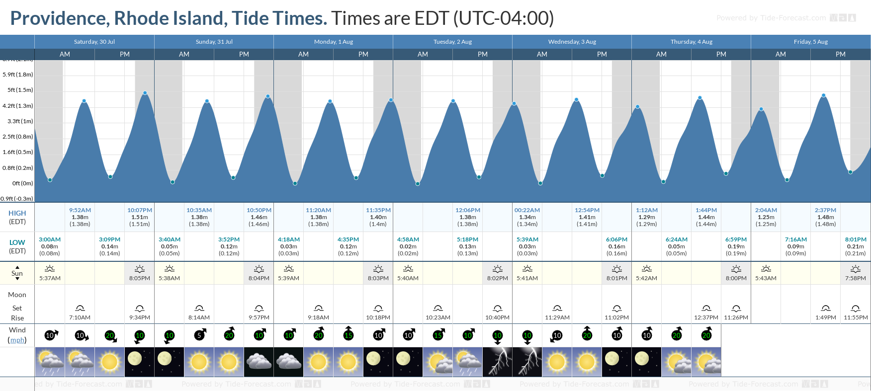 Providence, Rhode Island Tide Chart including high and low tide tide times for the next 7 days